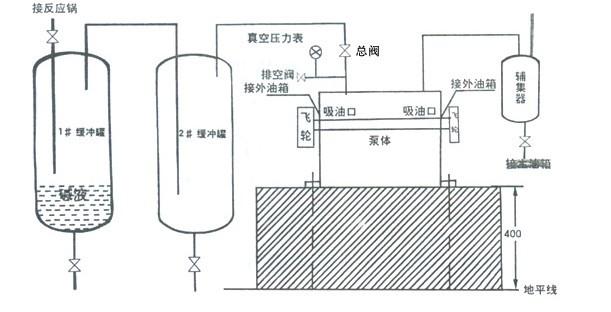 根据真空泵的型号或实际情况而定     (3),1#缓冲罐可加碱或酸中和